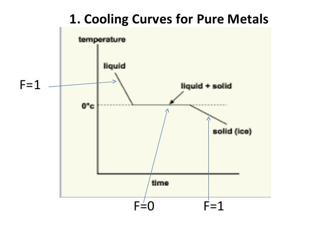 Phase diagram cooling curves for pure metals f1 f0 f1 ccuart Image collections