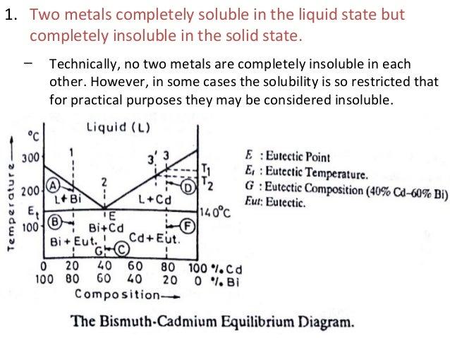 phase diagram 50 638?cb\\\=1460739883 diagram of cadmium data wiring diagram schematic