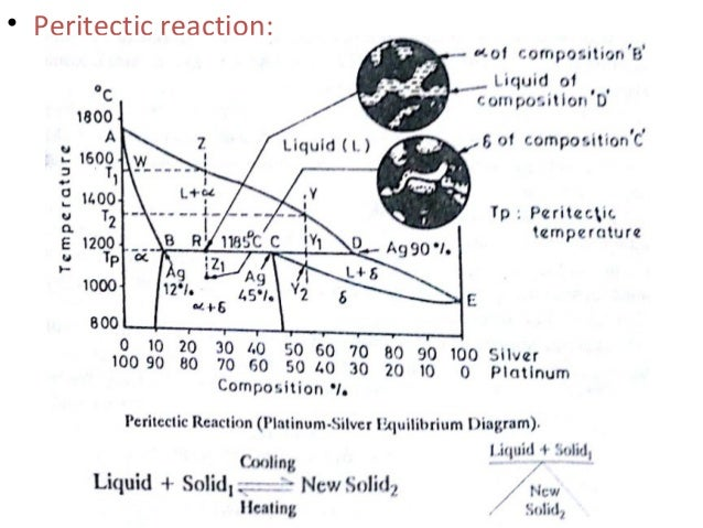 Phase diagram peritectic reaction 58 ccuart Images
