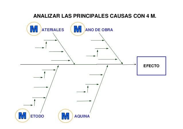 Modelo de ishikawa para diagnostico organizacional Slide 2