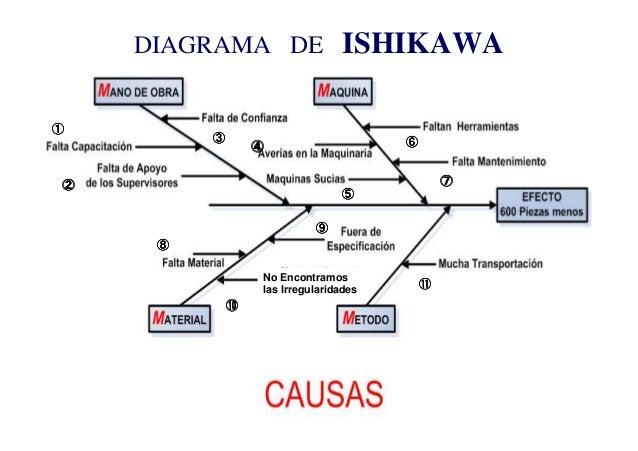 Modelo de ishikawa para diagnostico organizacional Slide 3