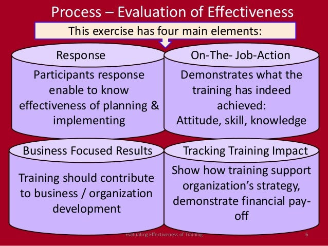 effect of employee training on organizational performance