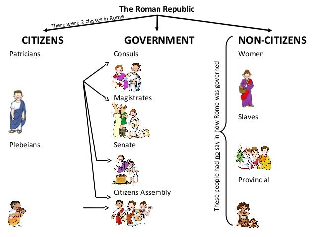Rome: From Republic to Empire worksheet - Global/World History ...