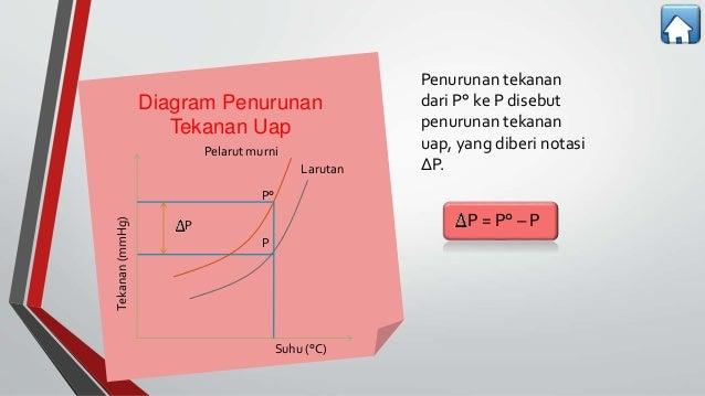 Sifat koligatif larutan diagram penurunan ccuart Images