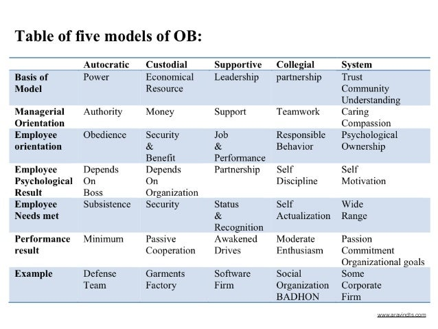 organisational behavior and management ob models Home management organizational behaviour :  caused by differences in the models of organizational behaviour  models or organizational behaviour are related to.