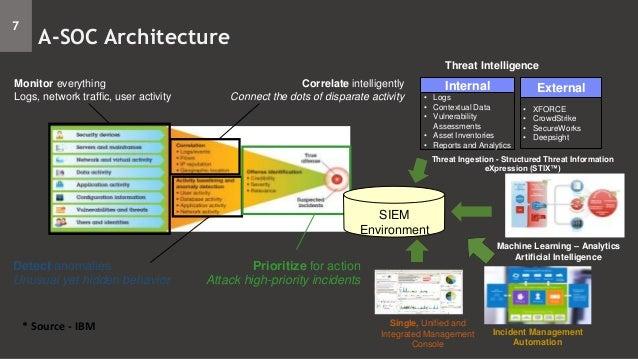 SOC Architecture Workshop - Part 1