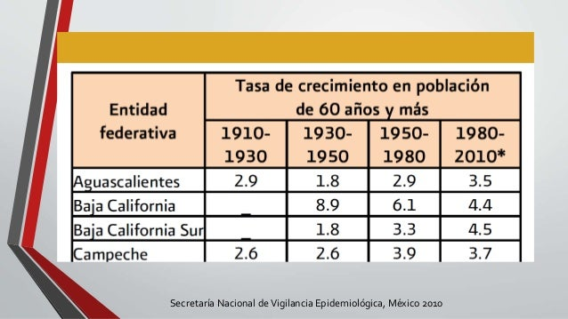 Secretaría Nacional deVigilancia Epidemiológica, México 2010