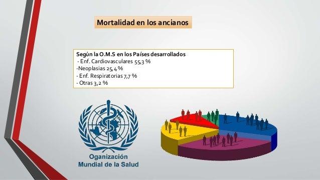 Mortalidad en los ancianos Según la O.M.S en los Países desarrollados - Enf. Cardiovasculares 55,3 % -Neoplasias 25,4 % - ...