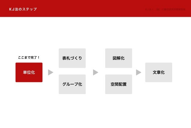 KJ法のステップ KJ 法 ®:(株)川喜田研究所商標登録 単位化 文章化 表札づくり グループ化 図解化 空間配置 ここまで完了!