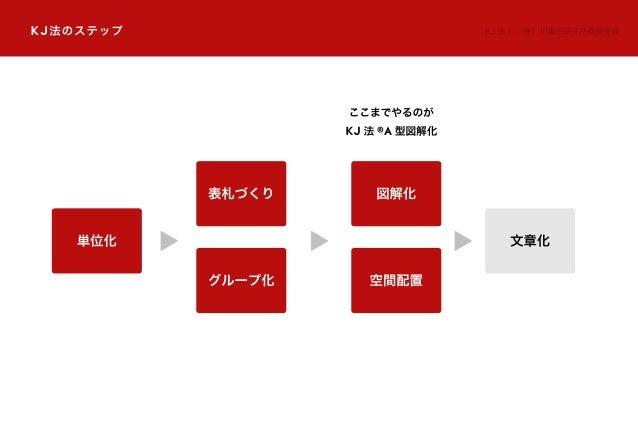 KJ法のステップ KJ 法 ®:(株)川喜田研究所商標登録 単位化 文章化 表札づくり グループ化 ここまでやるのが KJ 法 ®A 型図解化 図解化 空間配置