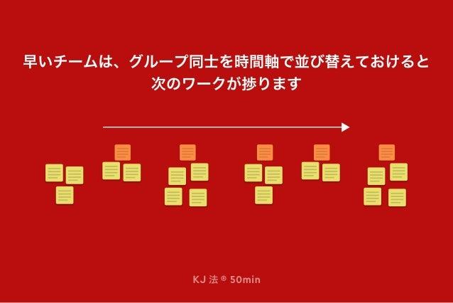 KJ 法 ® 50min 早いチームは、グループ同士を時間軸で並び替えておけると 次のワークが捗ります
