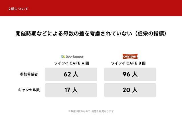 2部について 開催時期などによる母数の差を考慮されていない(虚栄の指標) ワイワイ CAFE A 回 参加希望者 ワイワイ CAFE B 回 62 人 96 人 キャンセル数 17 人 20 人 ※数値は仮のもので、実際とは異なります