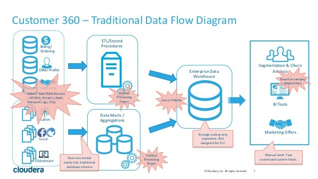 Etl Data Flow Diagrams Good Free Wiring Diagram For You