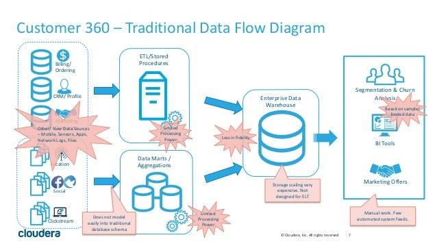 Etl Data Flow Diagrams Good Free Wiring Diagram For You
