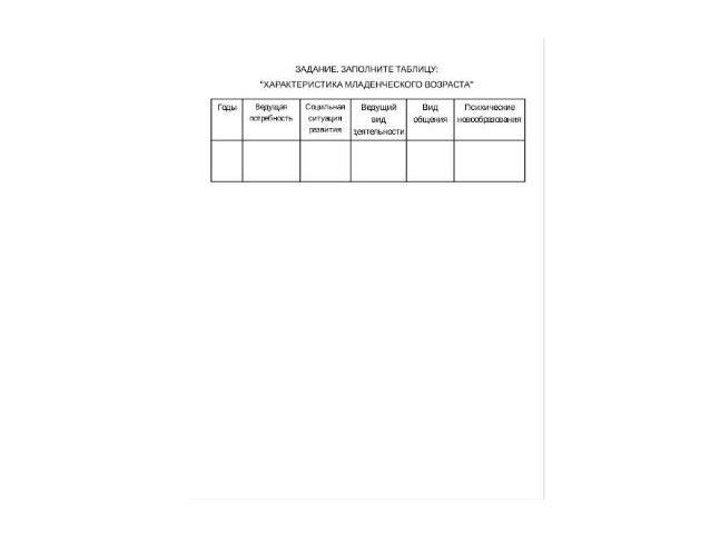Домашнее задание Заполнение обобщающей таблицы: «Возрастная периодизация психического развития».