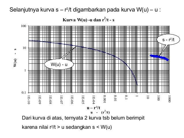 Selanjutnya kurva s – r2 /t digambarkan pada kurva W(u) – u : Kurva W(u) -u dan r 2 /t - s 0.1 1 10 100 1E-10 1E-09 1E-08 ...