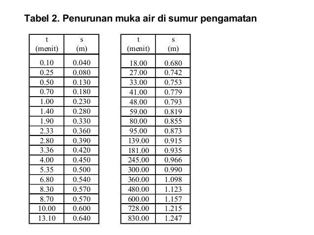 t s (menit) (m) 0.10 0.040 0.25 0.080 0.50 0.130 0.70 0.180 1.00 0.230 1.40 0.280 1.90 0.330 2.33 0.360 2.80 0.390 3.36 0....