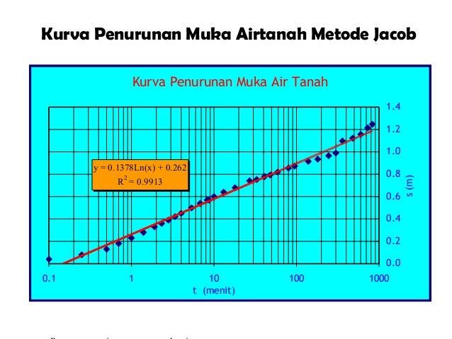 Kurva Penurunan Muka Airtanah Metode Jacob Kurva Penurunan Muka Air Tanah y = 0.1378Ln(x) + 0.262 R 2 = 0.9913 0.0 0.2 0.4...