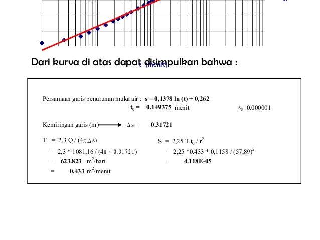Persamaan garis penurunan muka air : s = 0,1378 ln (t) + 0,262 t0 = 0.149375 menit s0 =0.000001 Kemiringan garis (m) ∆ s =...