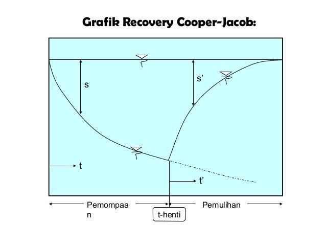 Grafik Recovery Cooper-Jacob: Pemompaa n Pemulihan t t' s s' t-henti