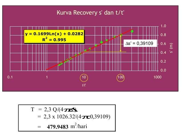 Kurva Recovery s' dan t/t' y = 0.1699Ln(x) + 0.0282 R 2 = 0.995 0.0 0.2 0.4 0.6 0.8 1.0 0.1 1 10 100 1000 t/t' s'(m) T = 2...