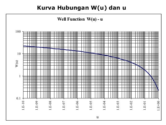 Kurva Hubungan W(u) dan u Well Function W(u) - u 0.1 1 10 100 1.E-10 1.E-09 1.E-08 1.E-07 1.E-06 1.E-05 1.E-04 1.E-03 1.E-...