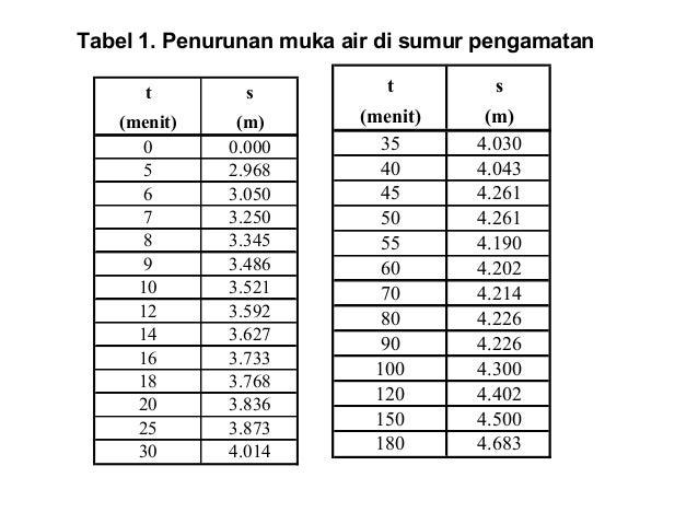 t s (menit) (m) 0 0.000 5 2.968 6 3.050 7 3.250 8 3.345 9 3.486 10 3.521 12 3.592 14 3.627 16 3.733 18 3.768 20 3.836 25 3...
