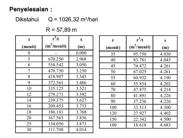 t r2 /t s (menit) (m2 /menit) (m) 0 - 0.000 5 670.250 2.968 6 558.542 3.050 7 478.750 3.250 8 418.907 3.345 9 372.361 3.48...