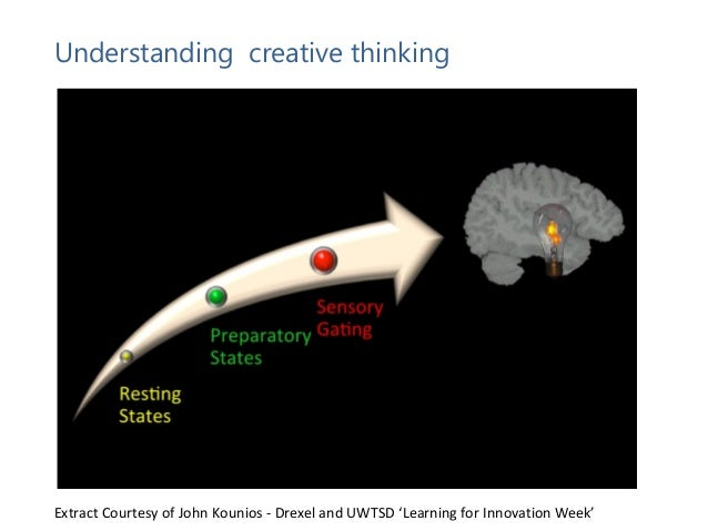 critical and creative thinking in society Being imaginative -our imagination- is a critical part of creative intelligence   also helps us overcome mental blocks that interfere with the creative thinking.