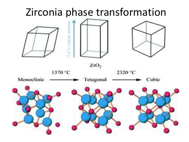 Zirconium State At Room Temperature