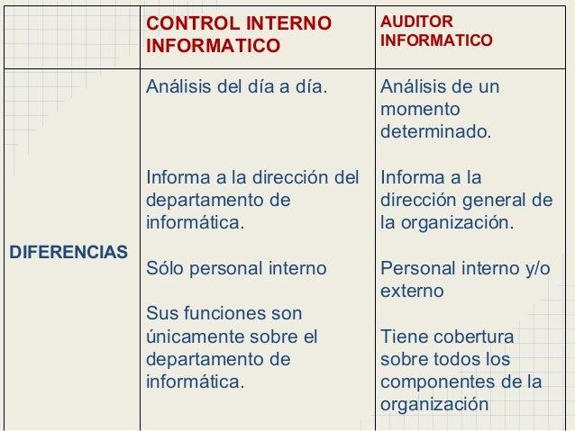 Desarrollo Auditoria-de-sistemas-informticos-19-638