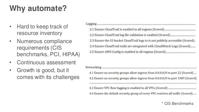 Automated Compliance and Governance with AWS Config and AWS