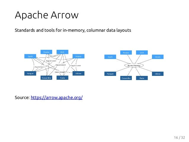 Apache Arrow Standards and tools for in-memory, columnar data layouts Source: https://arrow.apache.org/ 16 / 32