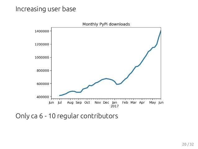 Increasing user base Only ca 6 - 10 regular contributors 20 / 32
