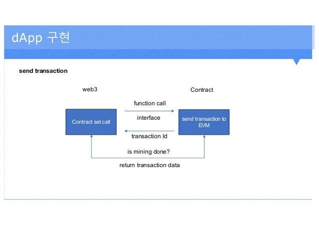 dApp 구현 send transaction Contract set call send transaction to EVM web3 Contract function call interface transaction Id is...