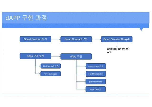 dAPP 구현 과정 Smart Contract 설계 Smart Contract 구현 Smart Contract Compile dApp 구조 설계 dApp 구현 Contract call 설계 기타 packages send...