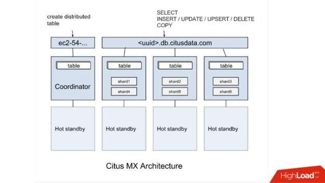 Distributed Postgres with Citus / Will Leinweber (PostgreSQL)