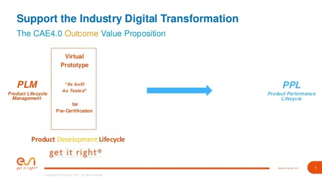 Digital Transformation Examples From Automotive Industry
