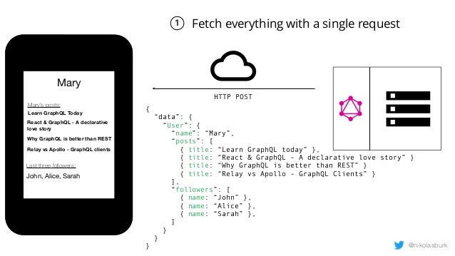 Building and deploying GraphQL Servers with AWS Lambda and