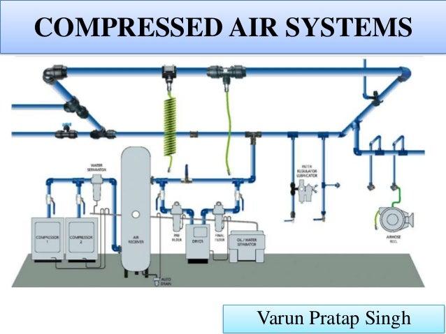 compressed air systems by Varun Pratap SinghSlideShare