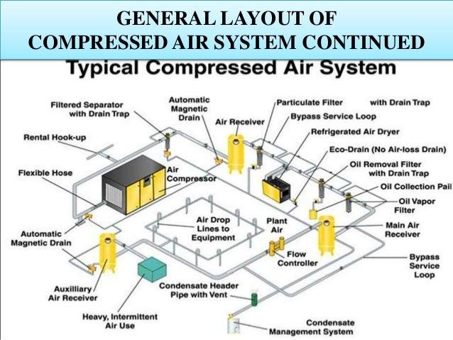 compressed air systems by Varun Pratap Singh