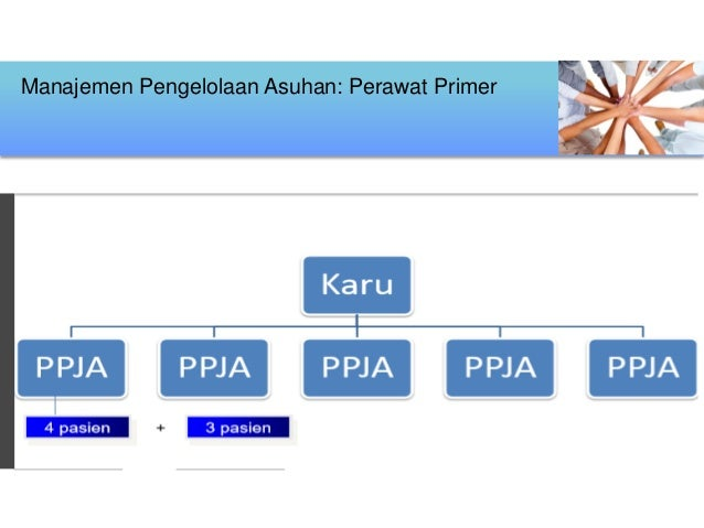 Manajemen Pengelolaan Asuhan: Perawat Primer Karu PPJP PPJP PPJP PPJP PPJP 4 pasien 3 pasien+