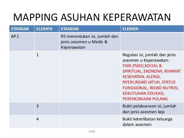 MAPPING ASUHAN KEPERAWATAN STANDAR ELEMEN STANDAR ELEMEN AP.1 RS menentukan isi, jumlah dan jenis asesmen u Medis & Kepera...