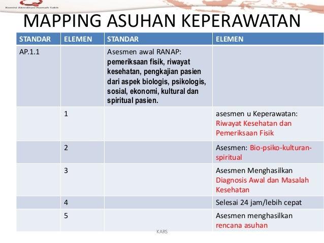 MAPPING ASUHAN KEPERAWATAN STANDAR ELEMEN STANDAR ELEMEN AP.1.1 Asesmen awal RANAP: pemeriksaan fisik, riwayat kesehatan, ...