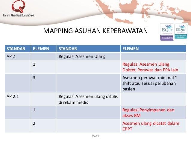 MAPPING ASUHAN KEPERAWATAN STANDAR ELEMEN STANDAR ELEMEN AP.2 Regulasi Asesmen Ulang 1 Regulasi Asesmen Ulang Dokter, Pera...
