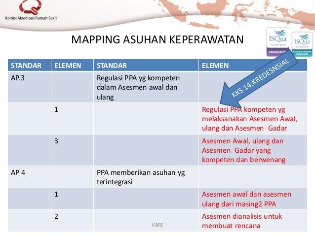MAPPING ASUHAN KEPERAWATAN STANDAR ELEMEN STANDAR ELEMEN AP.3 Regulasi PPA yg kompeten dalam Asesmen awal dan ulang 1 Regu...