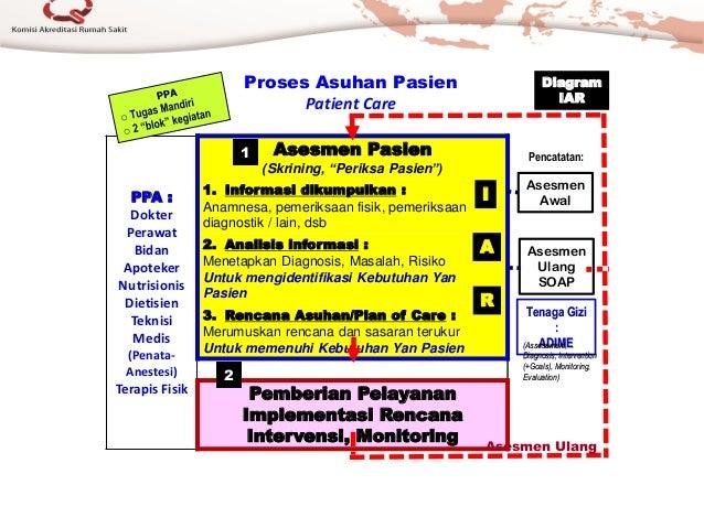 PPA : Dokter Perawat Bidan Apoteker Nutrisionis Dietisien Teknisi Medis (Penata- Anestesi) Terapis Fisik Asesmen Pasien (S...