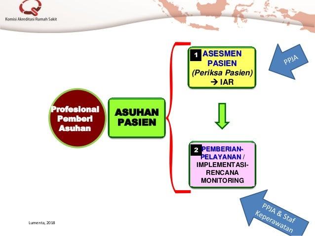 ASUHAN PASIEN ASESMEN PASIEN (Periksa Pasien)  IAR PEMBERIAN- PELAYANAN / IMPLEMENTASI- RENCANA MONITORING Profesional Pe...