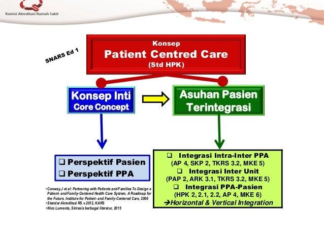 Konsep Patient Centred Care (Std HPK) Konsep Inti Core Concept Asuhan Pasien Terintegrasi  Perspektif Pasien  Perspektif...