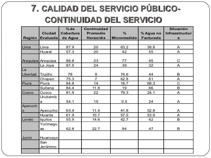 7.  CALIDAD DEL SERVICIO PÚBLICO-CONTINUIDAD DEL SERVICIO